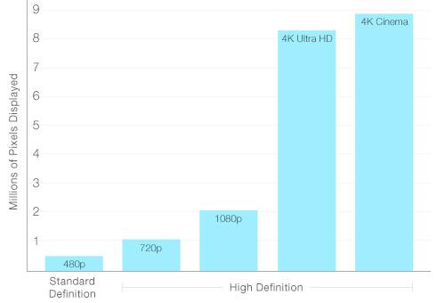Ultra HD 8.3 million pixels