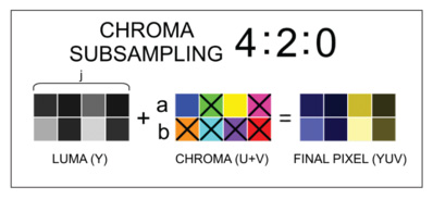 4:2:0 Chroma Subsampling