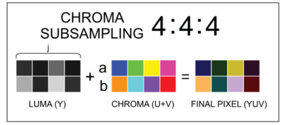 4:4:4 Chroma Subsampling
