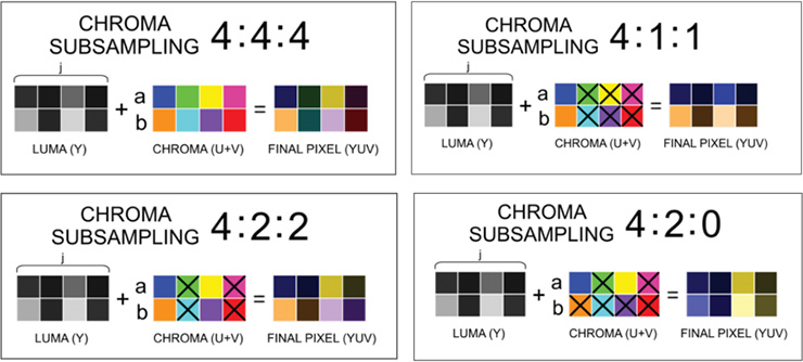 Chroma Subsampling
