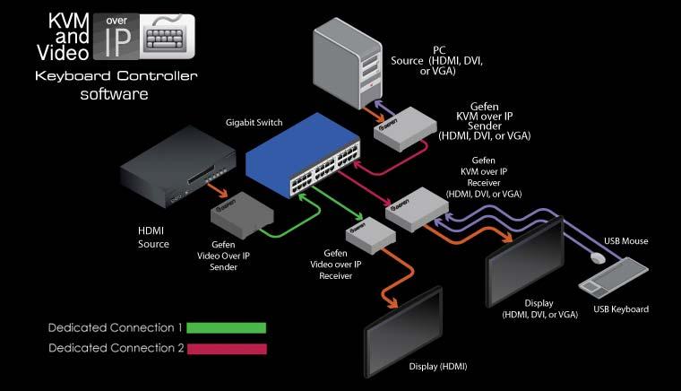 New (Gen 2.0) Gefen AV over IP product line