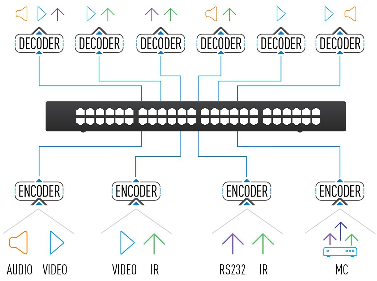 AV over IP data type flexibility