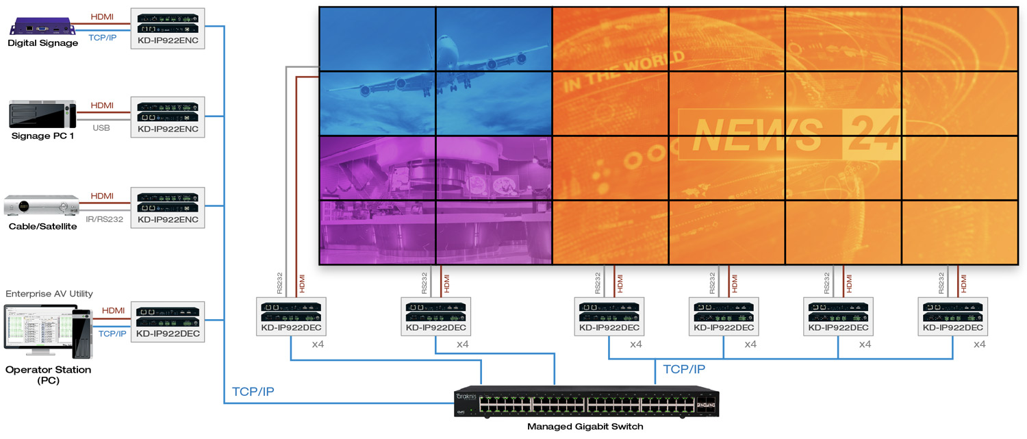 AV over IP video wall