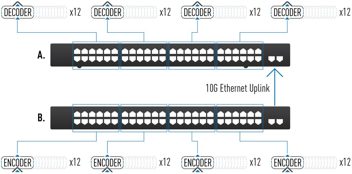 AV over IP expandability