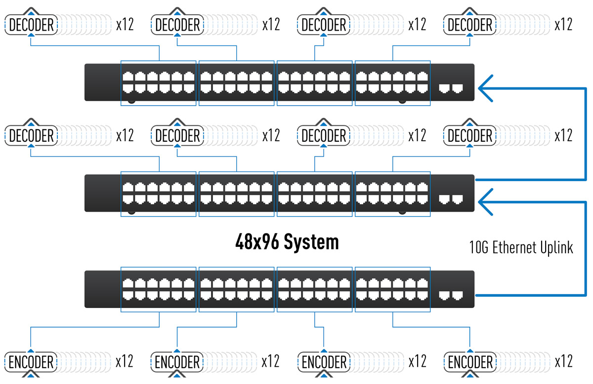 AV over IP Ethernet switch expansion