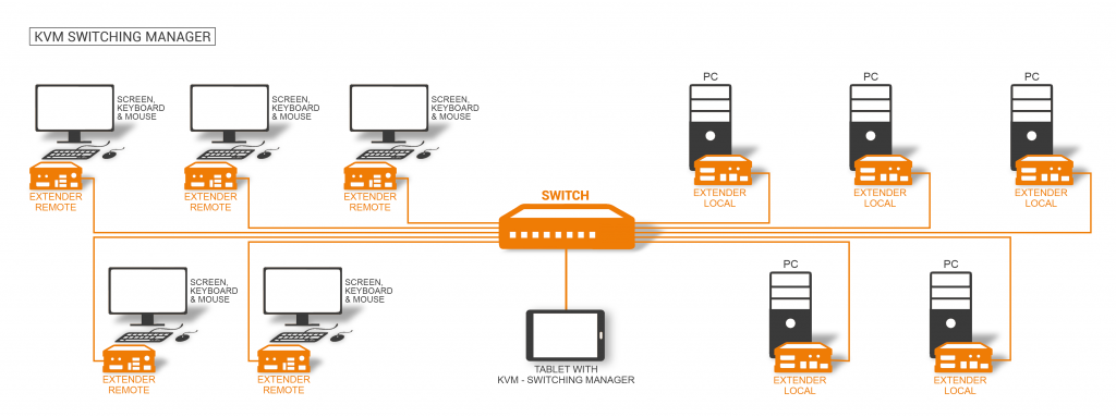 kvm-tec Switching Manager
