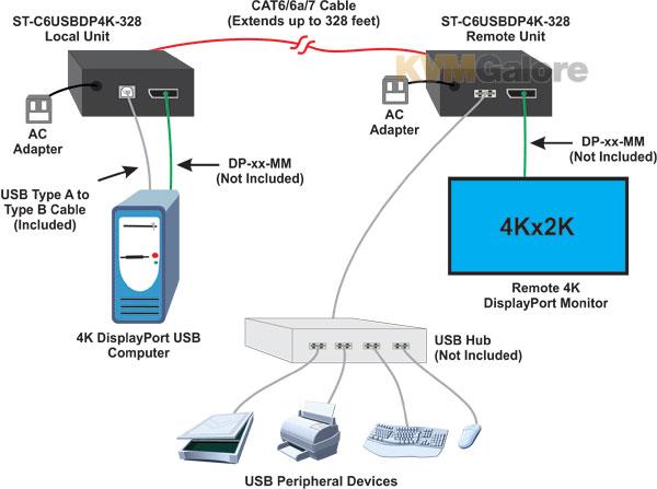 XTENDEX 4K DisplayPort USB KVM Extender