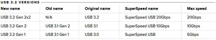 USB 3.2 Versions