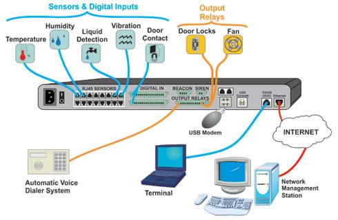 IT environmental monitoring systems