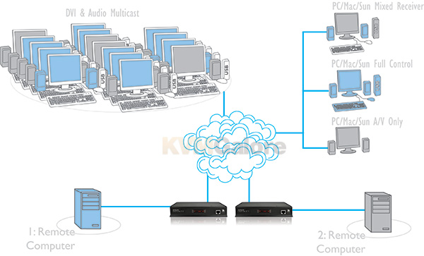 Flexible configuration   Video over IP