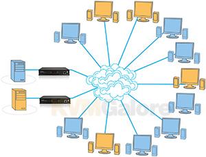 Flexible configuration | Video over IP